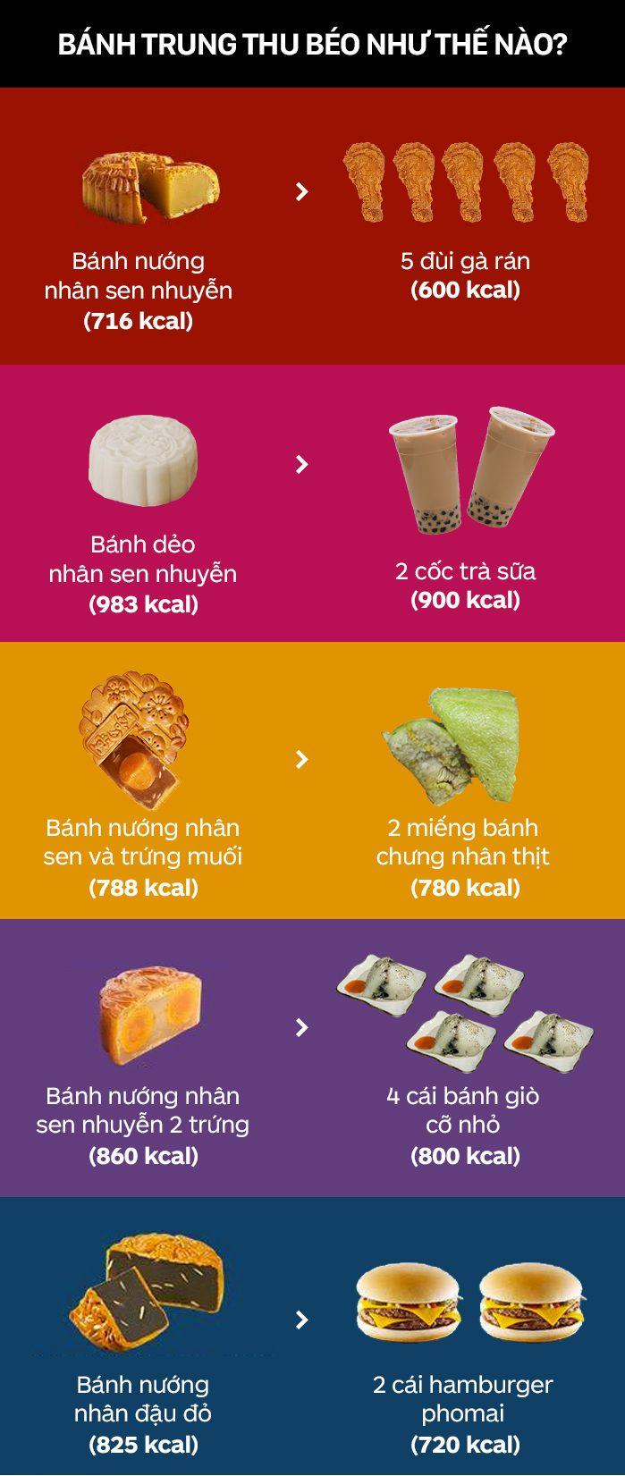 Bánh trung thu bao nhiêu calo? 2