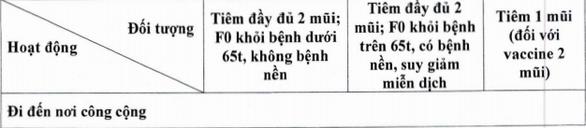 Thẻ xanh COVID-19 là gì? Người đủ điều kiện có 'thẻ xanh COVID-19' được làm gì? 14